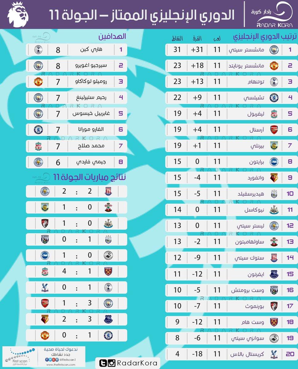 جدول ترتيب الدوري الإنجليزي بعد نهاية الجولة الحادية عشر ...
