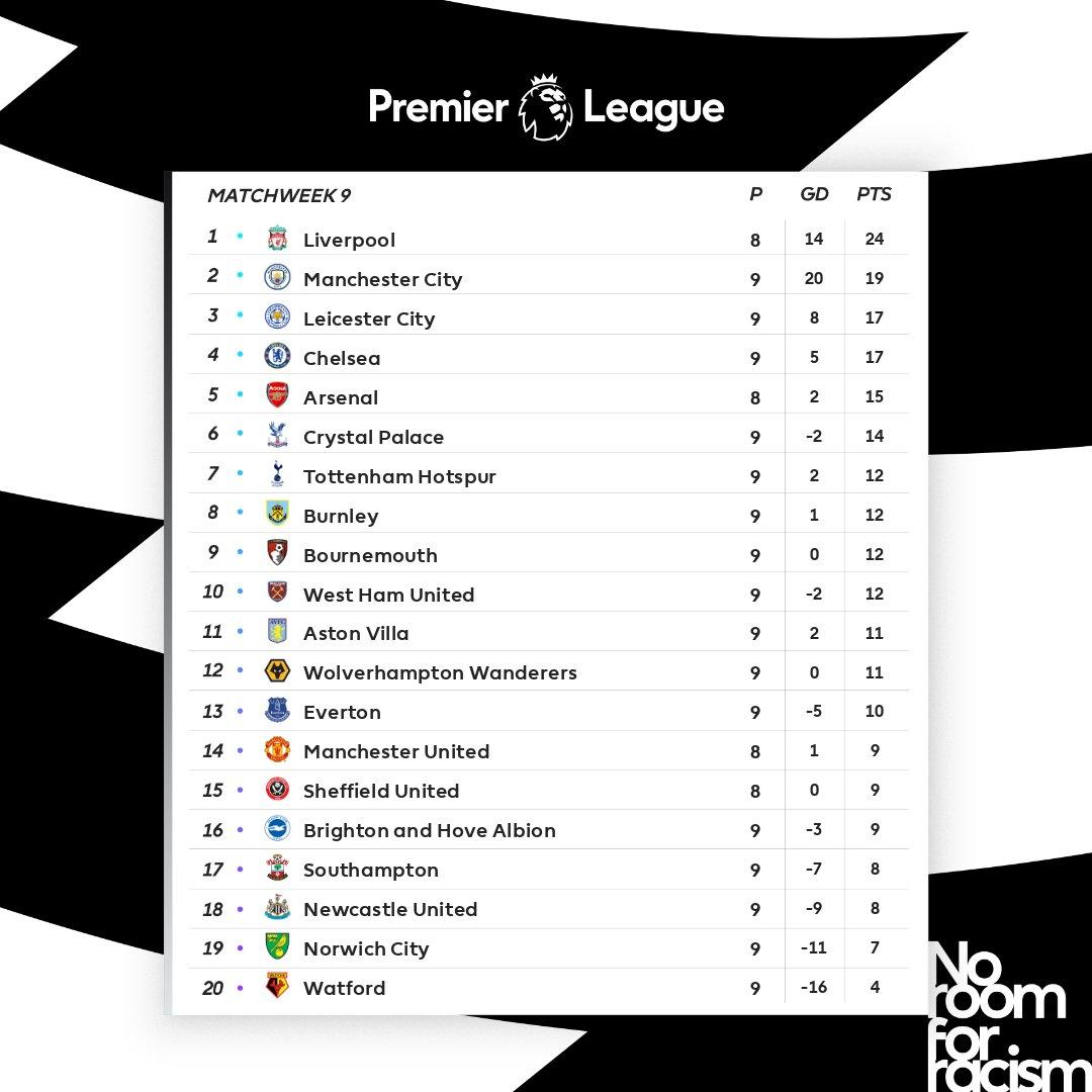 جدول ترتيب الدوري الانجليزي الممتاز بعد انتهاء مباريات اليوم السبت