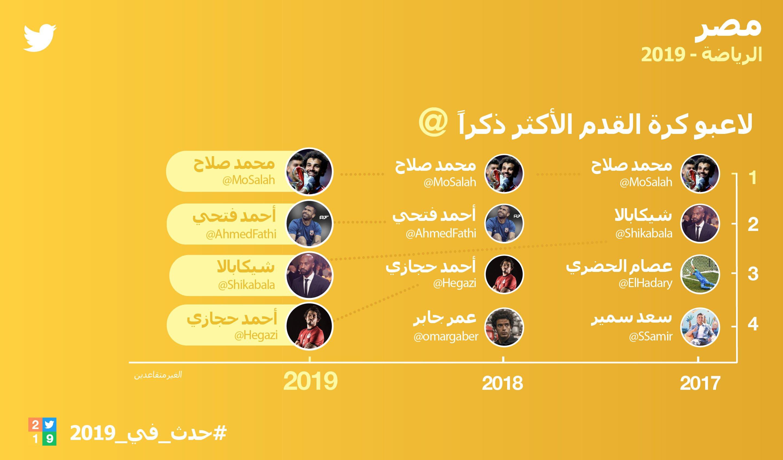 لاعبوا كرة القدم الأكثر ذكراً في مصر على تويتر فى 2019