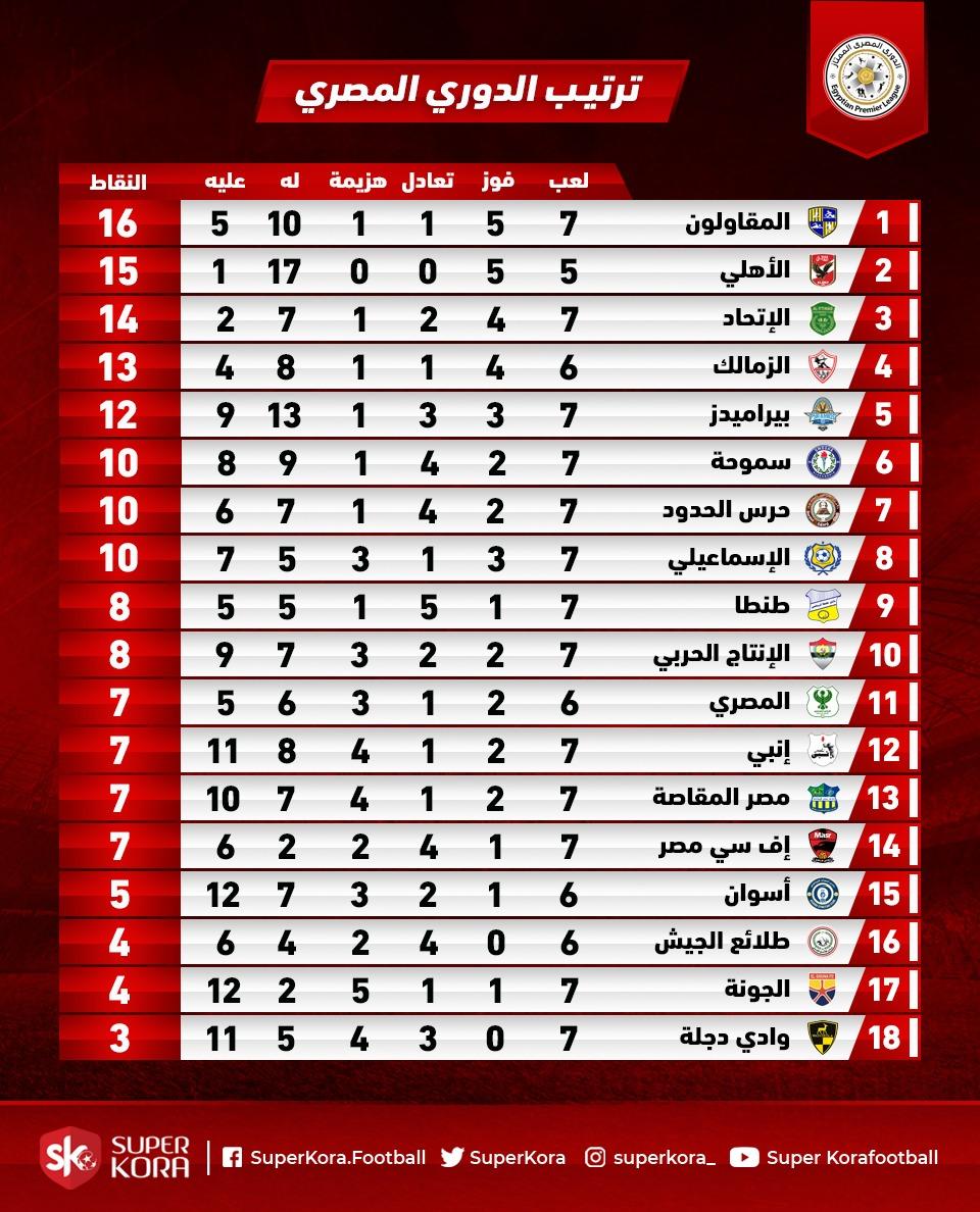 ترتيب الدوري المصري بعد فوز الزمالك على بيراميدز