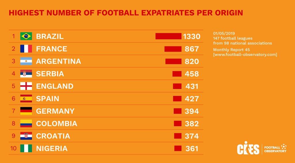البرازيل تتصدر قائمة أكثر 10 دول مصدرة للاعبين فى العالم