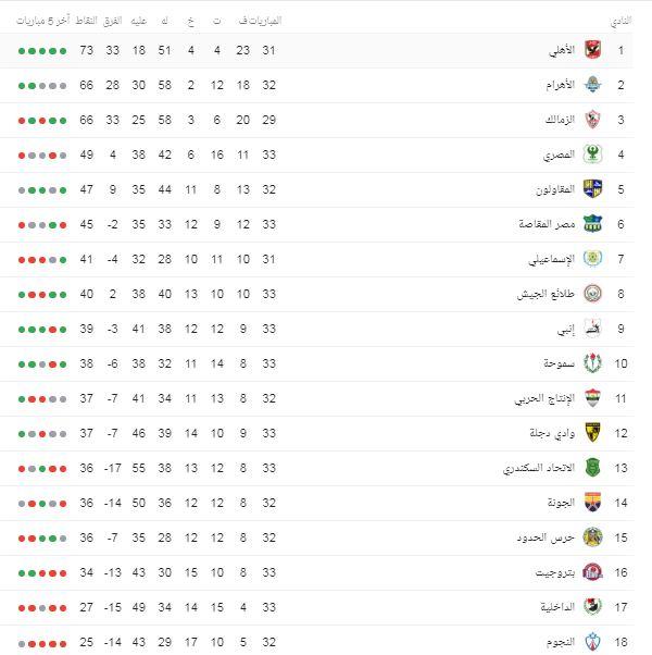 ترتيب الدوري المصري بعد مباريات الثلاثاء