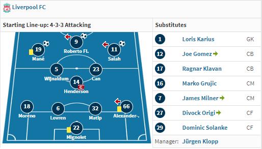 تشكيل ليفربول في مباراة صلاح الأولى