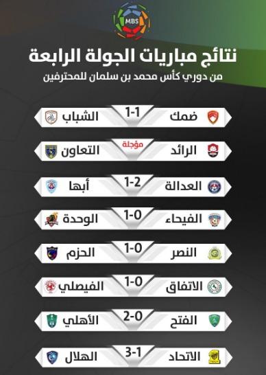 ترتيب الدوري السعودي اليوم السبت 21-9- 2019 بعد انتهاء الجولة الرابعة (2)