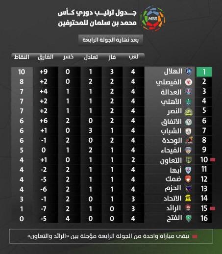 ترتيب الدوري السعودي اليوم السبت 21-9- 2019 بعد انتهاء الجولة الرابعة