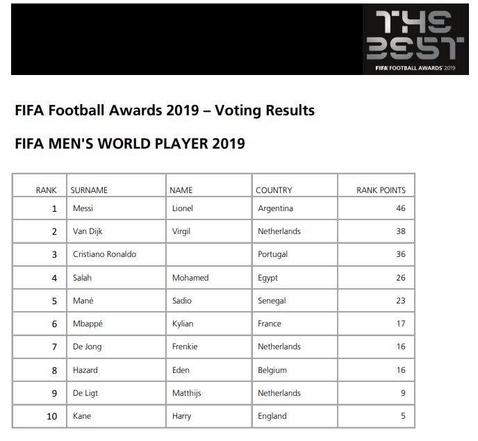 محمد صلاح فى المركز الرابع بقائمة أفضل لاعب فى العالم 2019