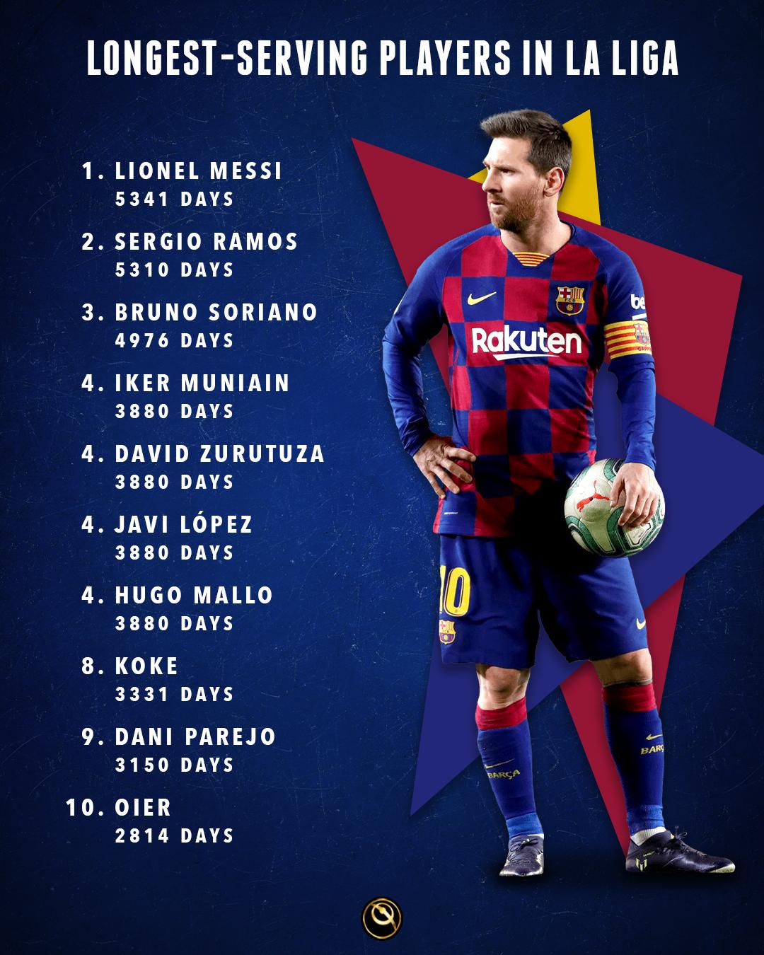 أكثر 10 لاعبين مشاركة في الليجا
