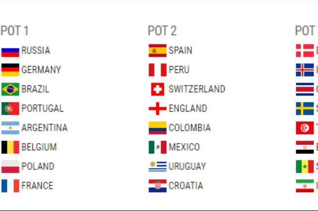 تصنيف منتخبات كأس العالم