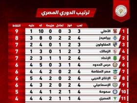 جدول ترتيب الدوري المصري قبل مباراة الزمالك ضد المقاولون