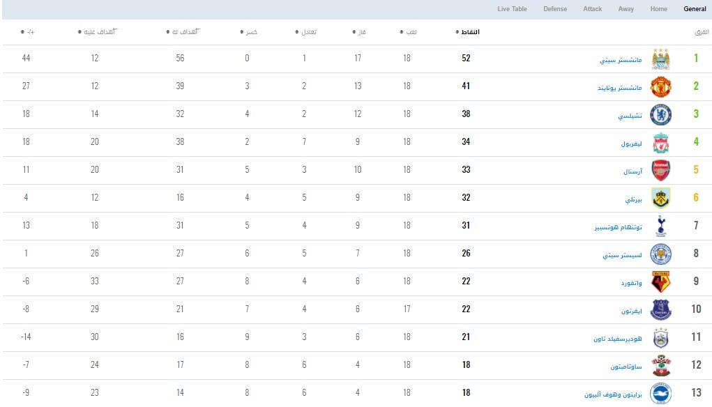 ترتيب الدورى الإنجليزي بعد نهاية مباريات اليوم من الجولة 18 سوبر
