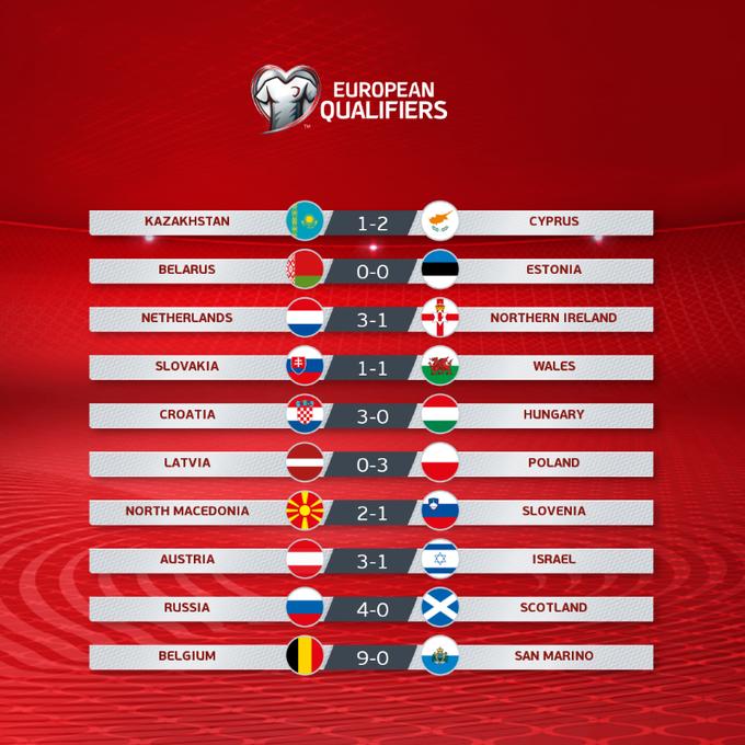 اختتمت اليوم الخميس 10 مباريات ضمن الجولة الثالثة لتصفيات بطولة يورو 2020 والتي شهدت العديد من الأهداف والمهارات لمعظم نجوم اللعبة فى القارة العجوز.