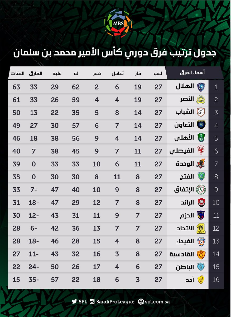 جدول ترتيب الدورى السعودي