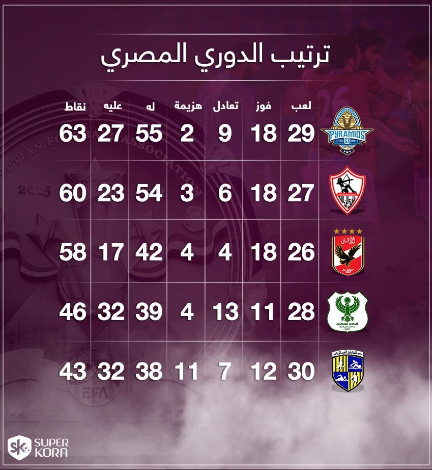 مباريات الاهلي القادمة في الدوري المصري ديربى وقمة وعقدة 2003