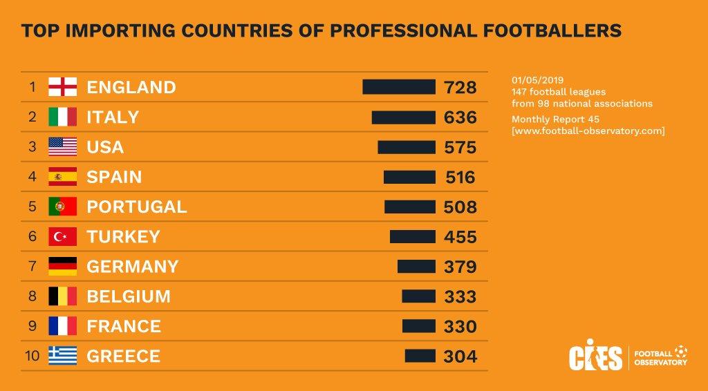أكثر 10 دوريات فى العالم استقبالا للاعبين المحترفين