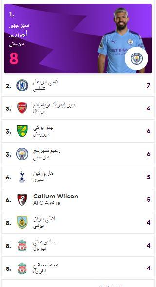 جدول ترتيب هدافي الدورى الانجليزي الممتاز بعد مباريات اليوم السبت