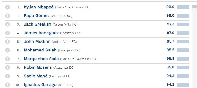 أفضل 10 لاعبين في الدوريات الأوروبية الكبرى البيج فايف