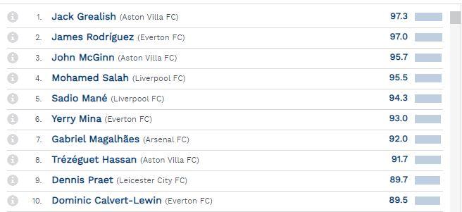 قائمة أفضل 10 لاعبين في الدوري الانجليزي خلال الشهر الماضي