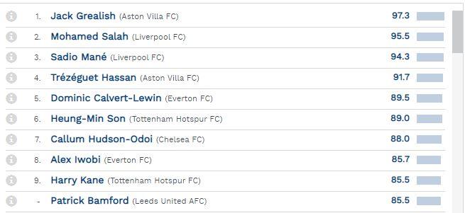 أفضل 10 مهاجمين في الدوري الانجليزي خلال الشهر الماضي