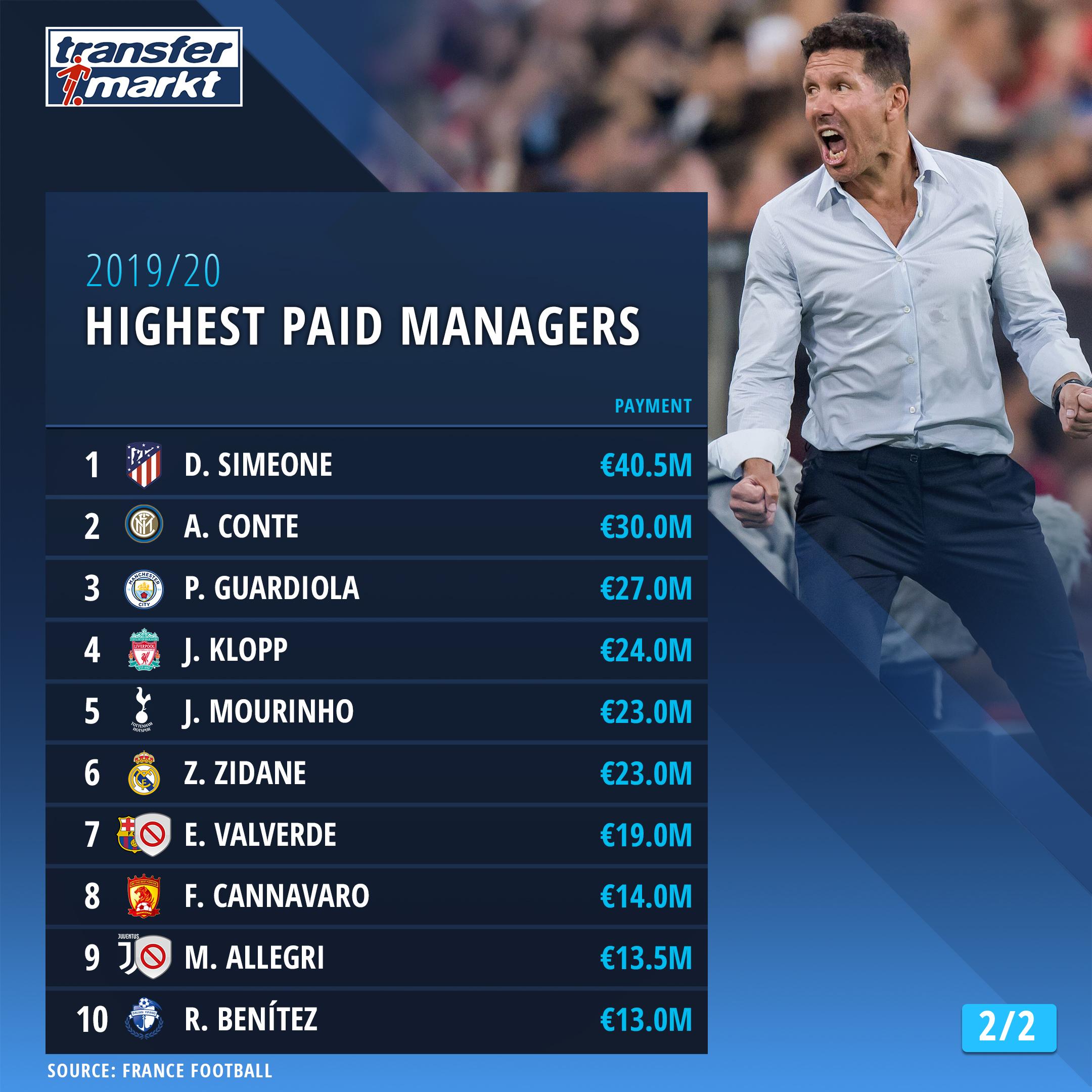أعلى 10 مدربين