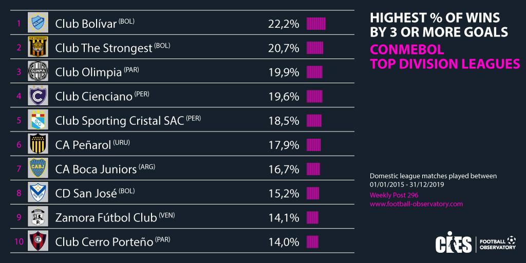 أكثر 10 أندية تحقيقا للفوز بثلاثية وأكثر في أمريكا اللاتينية