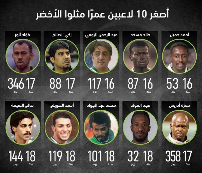 أصغر 10 لاعبين