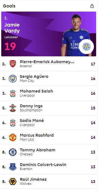 قائمة الهدافين العشرة الكبار في الدوري الانجليزي