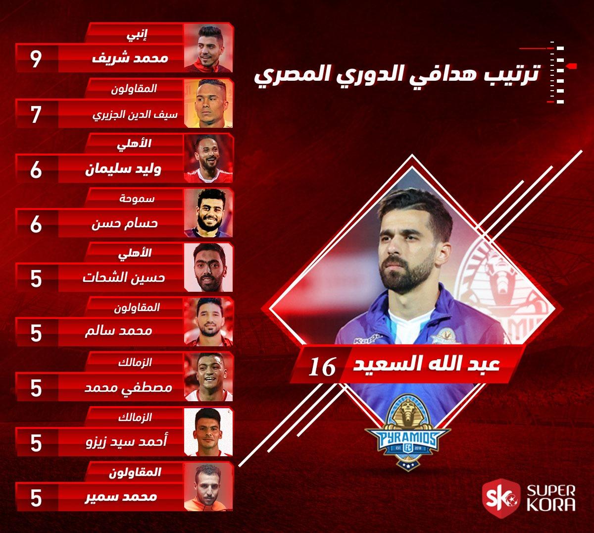 ما هو جدول ترتيب هدافي الدوري المصري بعد مباراة الاتحاد السكندرى ضد الزمالك