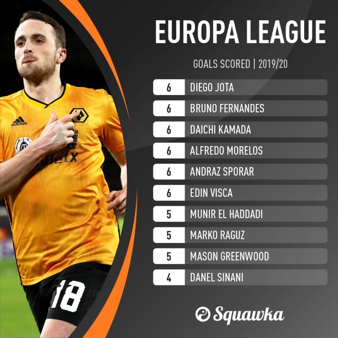 أفضل 10 هدافين في الدوري الاوروبي
