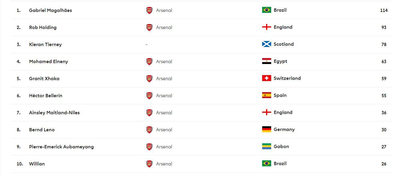محمد النني رابع أكثر 10 لاعبين في آرسنال بالجولة الأولى في التمريرات الدقيقة