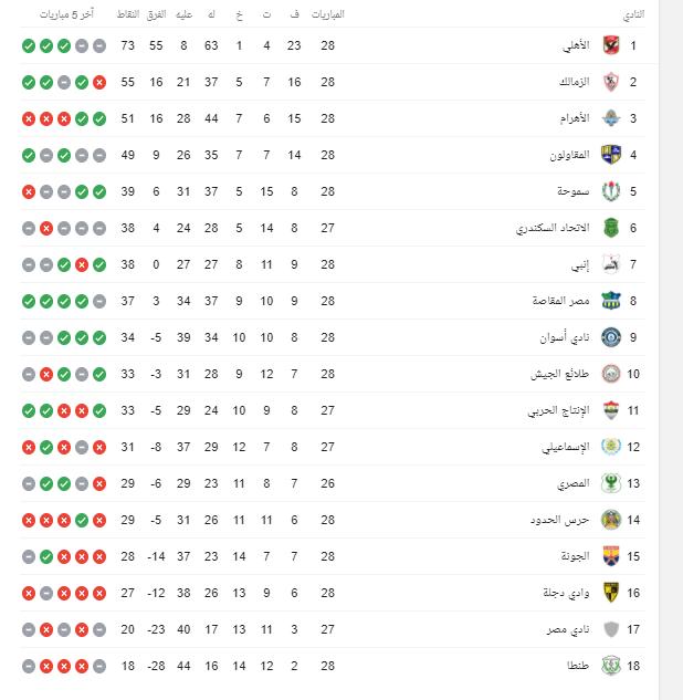 جدول ترتيب الدوري المصري بعد مباراة بيراميدز ضد حرس الحدود
