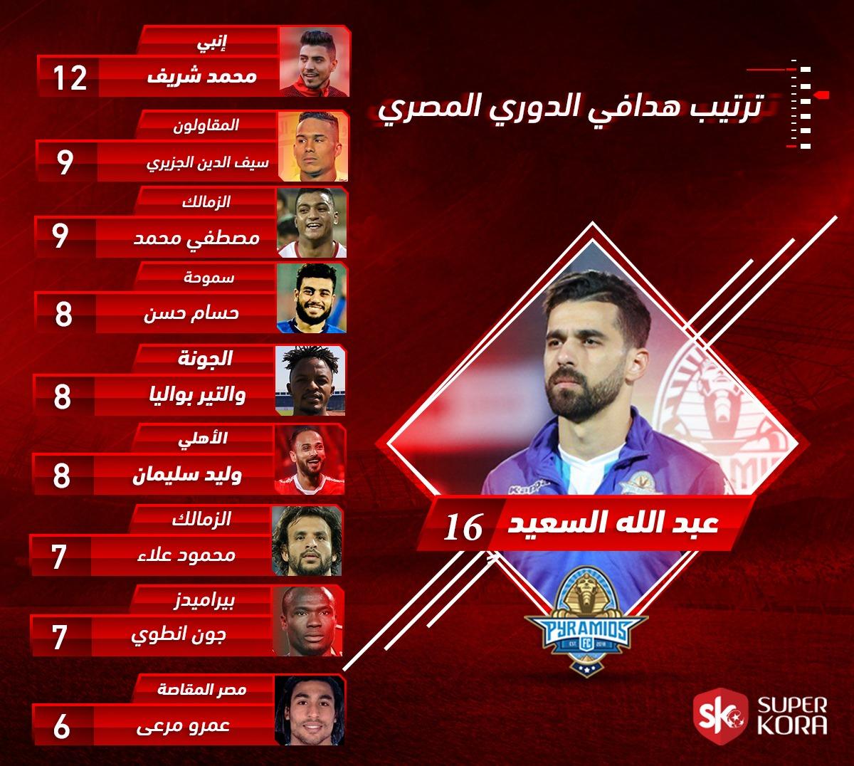 ترتيب هدافي الدوري المصري بعد مباراة طنطا ضد الأهلي