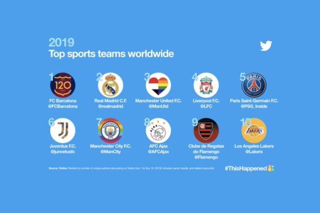 قائمة الأندية الأكثر متابعة على تويتر